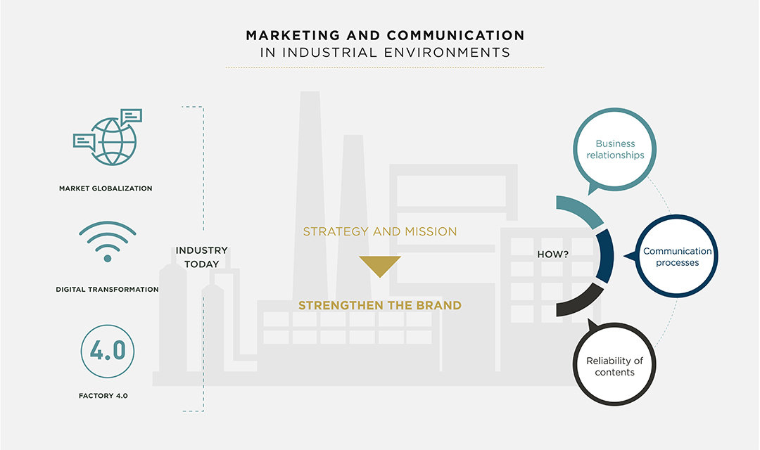 industrial_marketing_and_communication Industrial marketing and communication