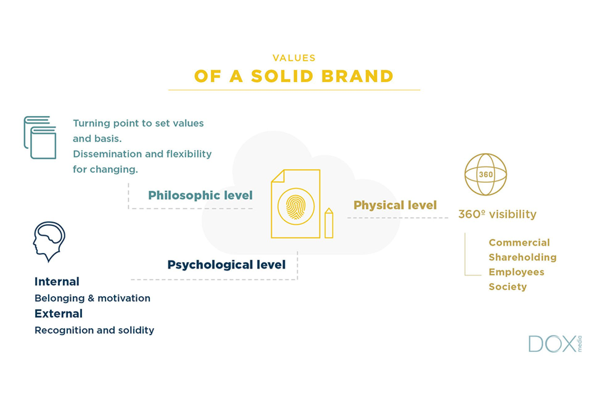 Corporate identity: from the value of service to the value of brands