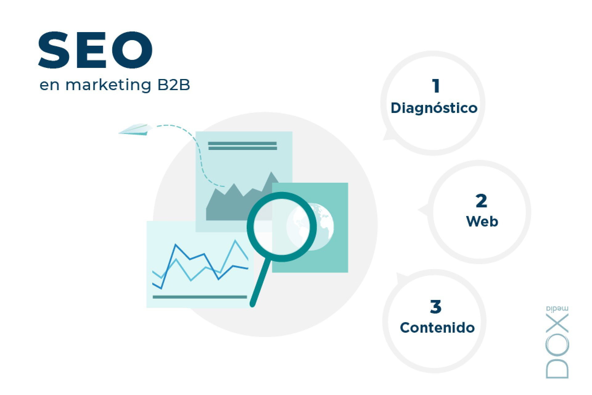SEO in B2B marketing